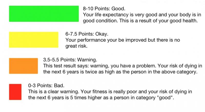 Ты ведешь здоровый образ жизни и твое тело в отличном состоянии. Здоровье в  порядке. 10c3ef877c2